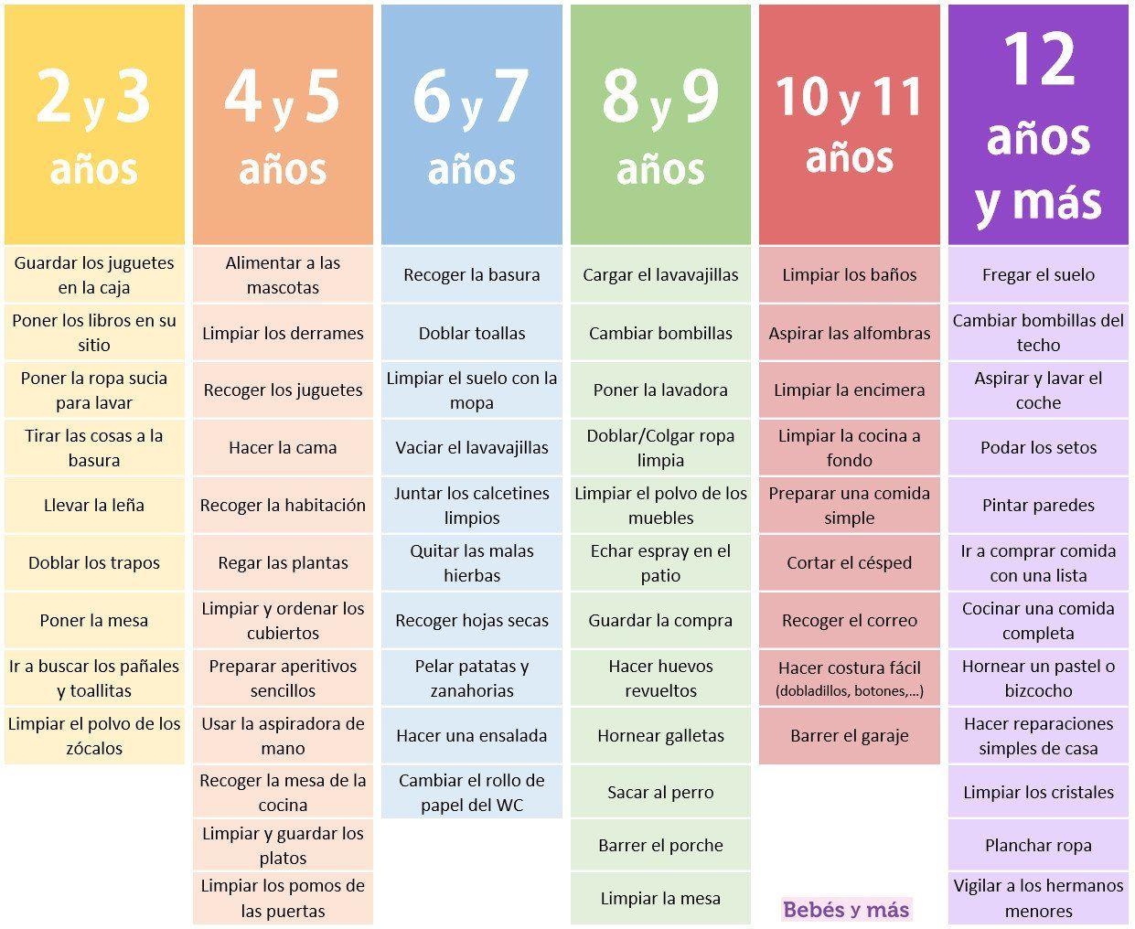 tabla para tareas